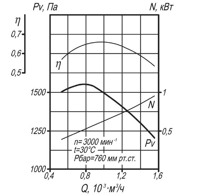 Аэродинамическая характеристика вентилятора ВД-2,7
