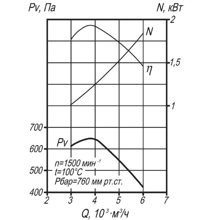 Аэродинамическая характеристика дымососа Д-3,5