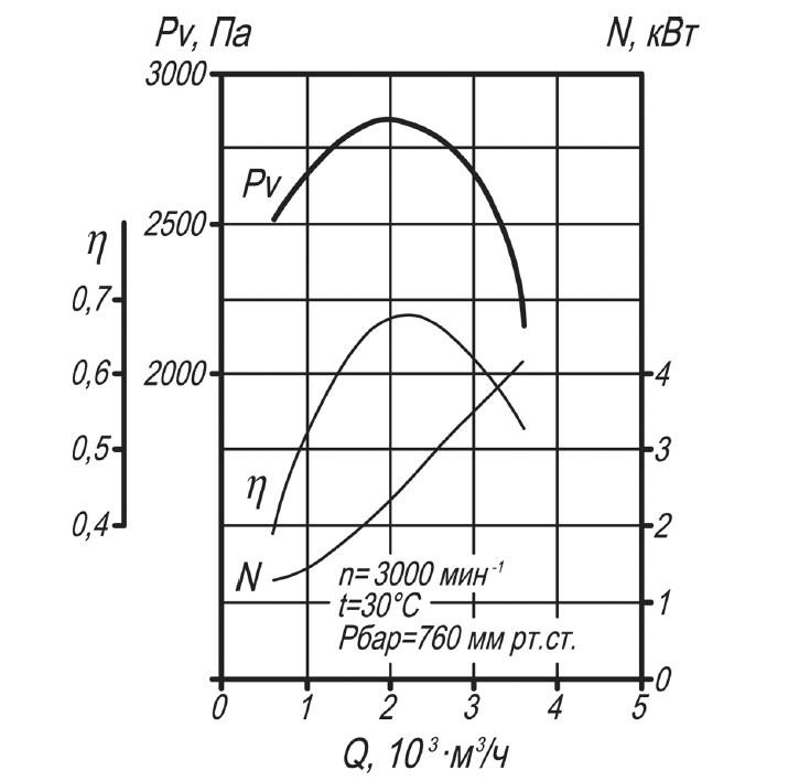Аэродинамическая характеристика вентилятора ВД-3,5