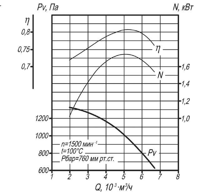 Аэродинамическая характеристика дымососа ДН-6,3