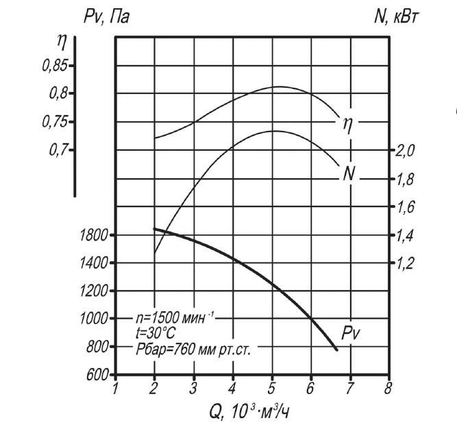 Аэродинамическая характеристика вентилятора ВДН-6,3