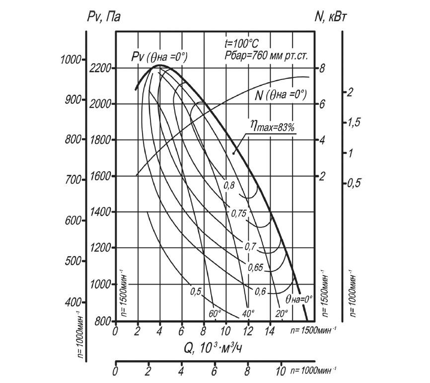 Аэродинамическая характеристика дымососа ДН-8