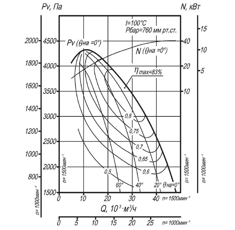 Аэродинамическая характеристика дымососа ДН-11,2