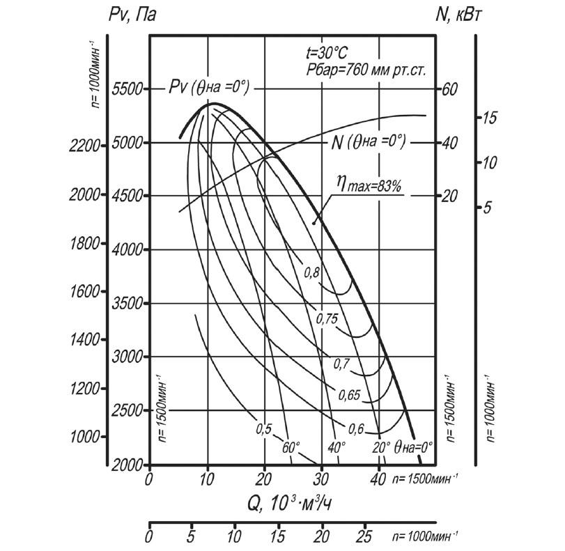 Аэродинамическая характеристика вентилятора ВДН-11,2