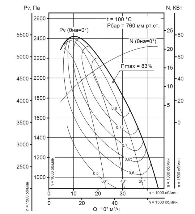 Аэродинамическая характеристика дымососа ДН-12,5