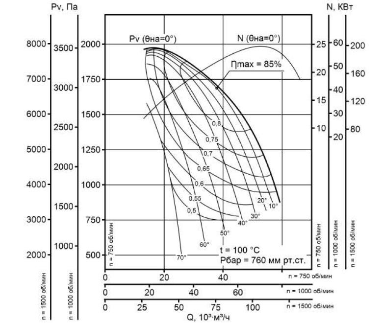 Аэродинамическая характеристика дымососа ДН-15 ГМ
