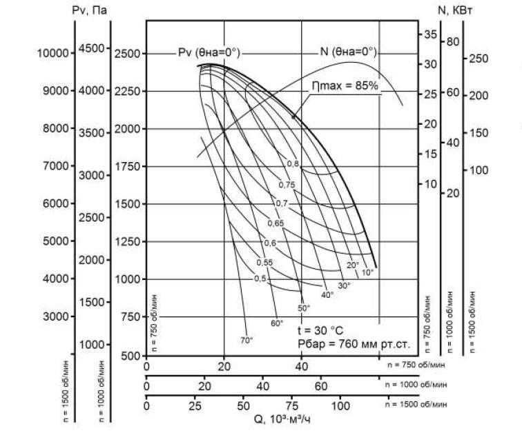 Аэродинамическая характеристика вентилятора ВДН-15