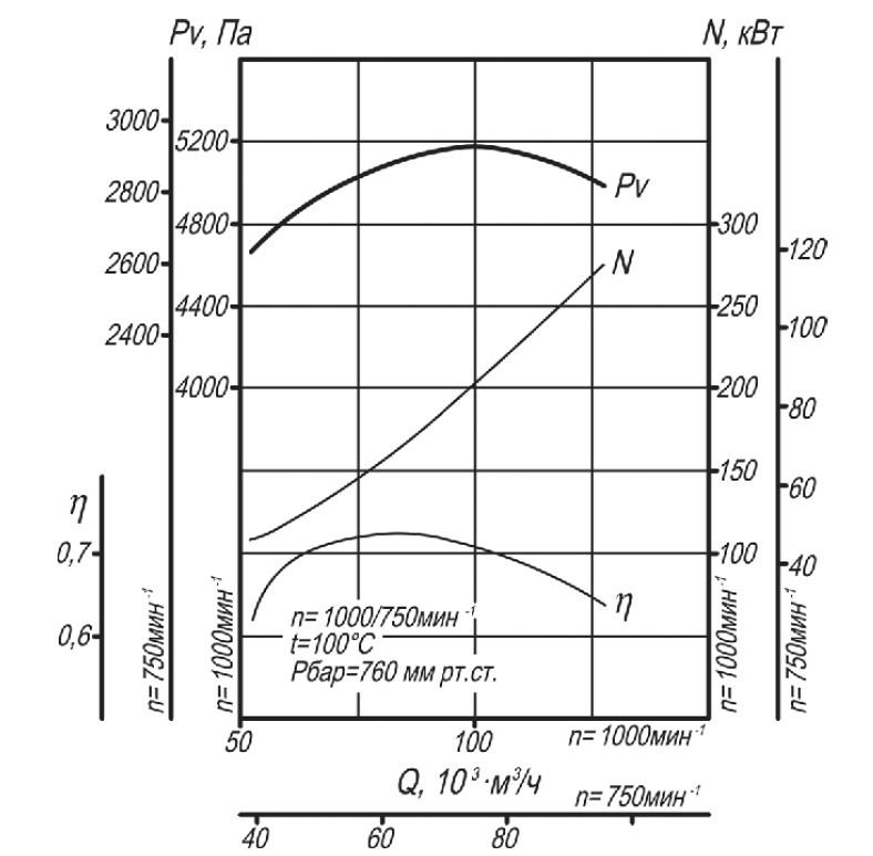 Аэродинамическая характеристика дымососа Д-15,5
