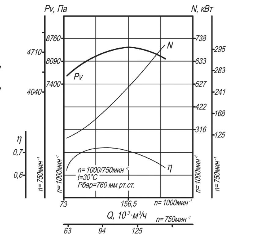 Аэродинамическая характеристика вентилятора ВД-18