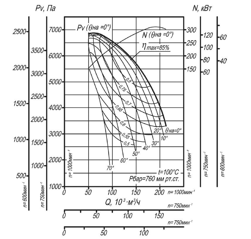 Аэродинамическая характеристика дымососа ДН-21