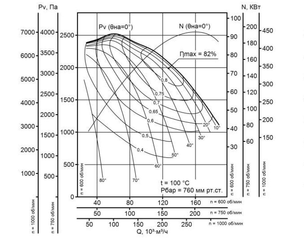 Аэродинамическая характеристика дымососа ДН-22