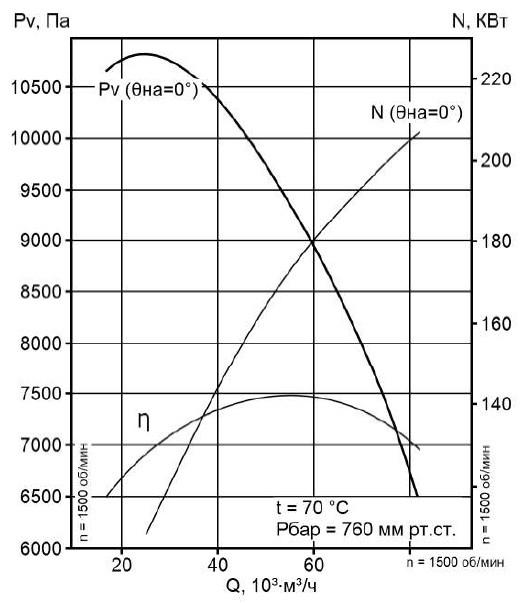 Аэродинамическая характеристика вентилятора ВМ-17