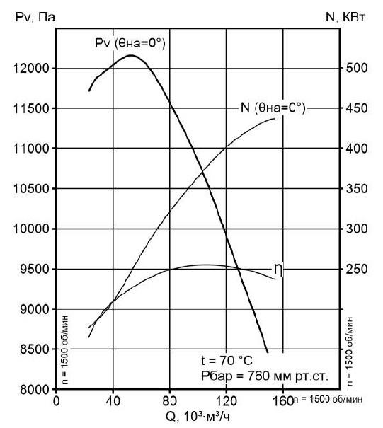 Аэродинамическая характеристика вентилятора ВМ-18