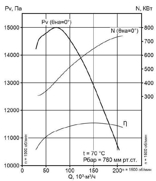 Аэродинамическая характеристика вентилятора ВМ-20