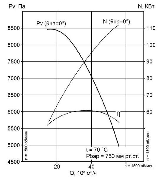 Аэродинамическая характеристика вентилятора ВМ-15