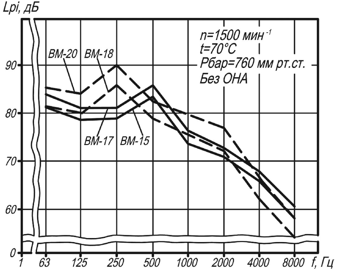 Акустические характеристики мельничного вентилятора ВМ-15
